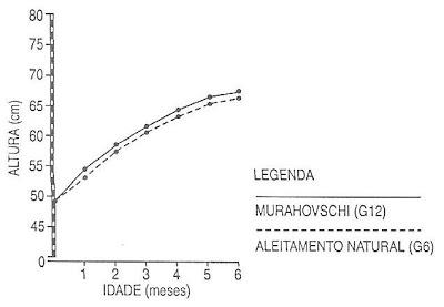 Gráfico 1. Crescimento em comprimento dos meninos (percentil 50)