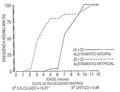 Gráfico 10. Frequência dos episódios dediarréia agudaentre os grupos de acordo com o tipo de aleitamento.