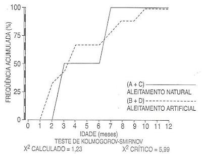 Gráfico 1.  Frequência dos episódios deotite médiaentre os grupos de acordo com o tipo de aleitamento.