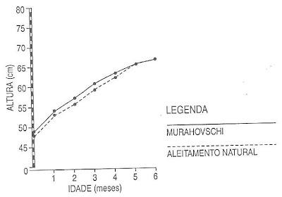 Gráfico 2. Crescimento em comprimento das meninas (percentil 50).