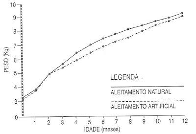 Gráfico 5. Análise comparativa das curvas de ganho ponderal entre as diferentes formas de amamentação, natural x artificial.