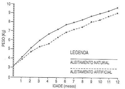Gráfico 6.  Análise comparativa das curvas de ganho ponderal entre as diferentes formas de amamentação, natural x artificial (meninos).