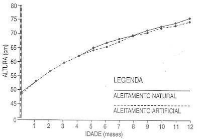 Gráfico 7. Análise comparativa das curvas de crescimento em comprimento entre as diferentes formas de amamentação, natural x artificial (meninos).
