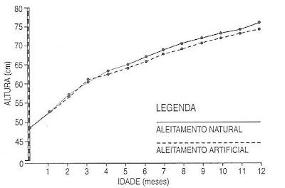 Gráfico 8. Análise comparativa das curvas de crescimento em comprimento entre as diferentes formas de amamentação, natural x artificial (meninas).