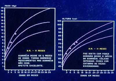 Figura 2- Observar gráfico de crescimento uniforme bem proporcionado entre peso e estatura do paciente da Figura 1 .