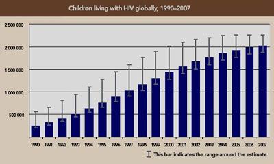 Figura 2- Taxas de prevalência da AIDS em crianças ao longo dos anos.