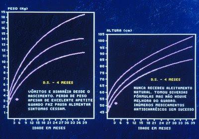 Figura 30. Gráfico de crescimento pondero-estatural da paciente por ocasião do diagnóstico; observar a perda de peso e a parada do rítmo de crescimento, uma evidencia de importante agravo do estado nutricional devido à síndrome de má absorção como consequência da Enteropatia Alérgica.