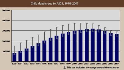 Figura 3- Taxas de mortalidade na infância por AIDS ao longo dos anos.