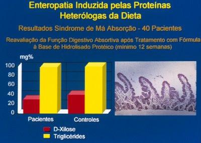Figura 34. Comparação da avaliação da função digestivo-absortiva antes e após o tratamento em um grupo de pacientes portadores de Enteropatia Alérgica; notar também a recuperação da morfologia do intestino delgado evidenciando vilosidades digitiformes, dentro dos padrões da normalidade.