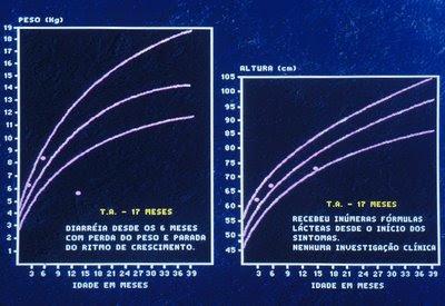 Figura 40. Gráfico do crescimento pondero-estatural da paciente portadora deAApós gastroenterite. Notar a significativa perda de peso e completa parada do rítmo de crescimento.