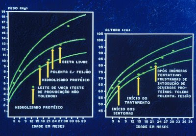 Figura 43. Gráfico de crescimento da paciente acima após a introdução de dietoterapia apropriada; notar a significativa recuperação pondero-estatural, mas ao mesmo tempo a ocorrência deAAmúltipla por tempo prolongado.