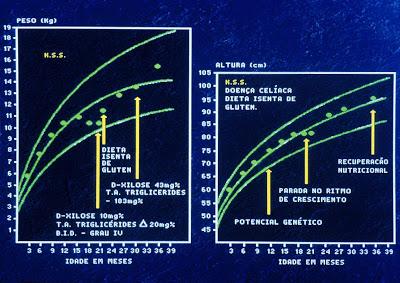 Figura 4- Observar o gráfico do crescimento pondero-estatural da paciente da Figura 3; há um importante agravo nutricional antes do diagnóstico e posterior recuperação após início do tratamento dietético apropriado. Testes de digestão (Sobrecarga com Triglicérides) e absorção (D-xilosemia) anormalmente alterados.