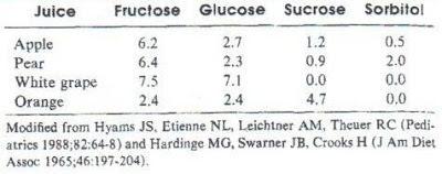 Tabela 1- Concentração dos carboidratos de alguns sucos frequentemente utilizados (g%)