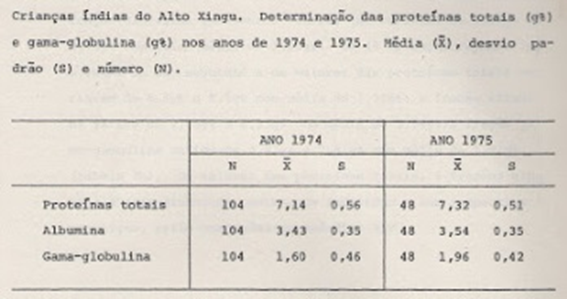 Tabela 3- Valores médios e respectivos desvios-padrão das dosagens das proteínas séricas das crianças índias estudadas.