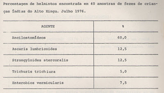 Tabela 4- Prevalência de helmintos encontrados nas fezes das crianças índias estudadas.