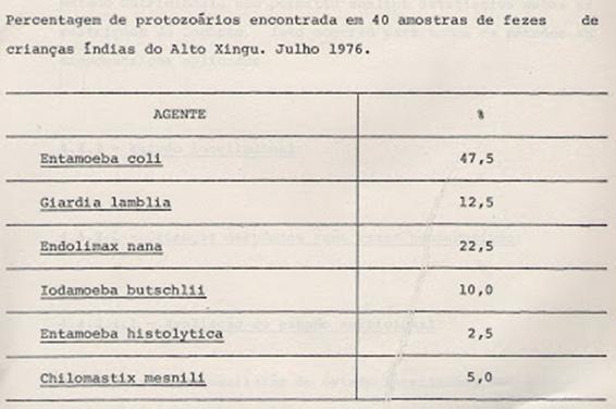 Tabela 5- Prevalência de protozoários identificados nas fezes das crianças índias estudadas.