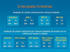 Figura 7- Classificação do estado nutricional das crianças por nosso grupo atendida na favela cidade Leonor.