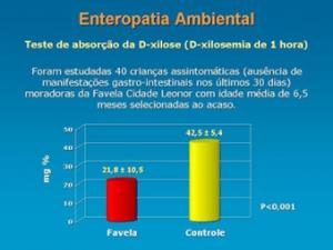 Figura 8- Deficiência da absorção da D-xilose em crianças da favela cidade Leonor.