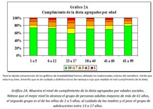 Gráfico 2A