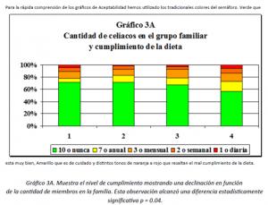 Gráfico 3A
