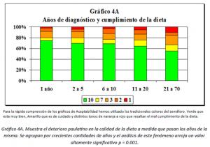 Gráfico 4A