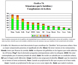 Gráfico 5A