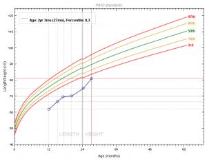 Gráfico 2- Evolução do gráfico de crescimento do paciente antes e após a intervenção dietética.