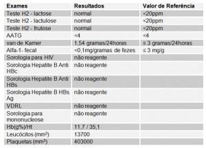 Tabela 1- Resultados dos exames laboratoriais realizados