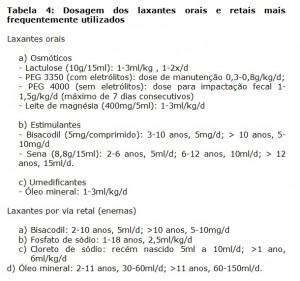 Tabela 4: Dosagem dos laxantes orais e retais mais frequentemente utilizados