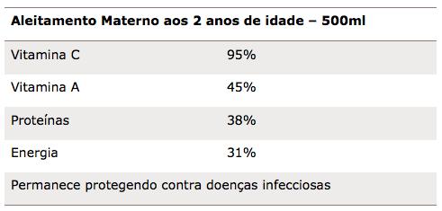 Tabela 1 - Aleitamento Materno aos 2 anos de idade – 500ml