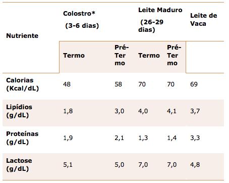 Tabela 2 – Composição do colostro e leite materno maduro de mães de crianças a termo e pré-termo e do leite de vaca (Ministério da Saúde, 2009)