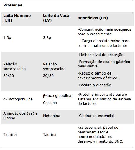 Tabela 3 - Composição do Leite Materno - Proteínas