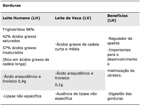 Tabela 4 - Composição do leite materno - Gorduras