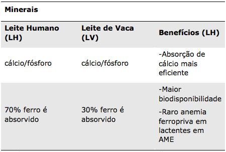 Tabela 7 - Composição do leite materno - Minerais