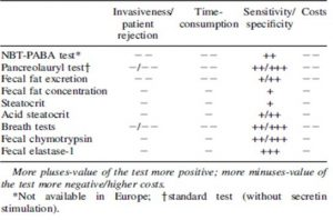Tabela 6- Principais testes indiretos de avaliação da função pancreática
