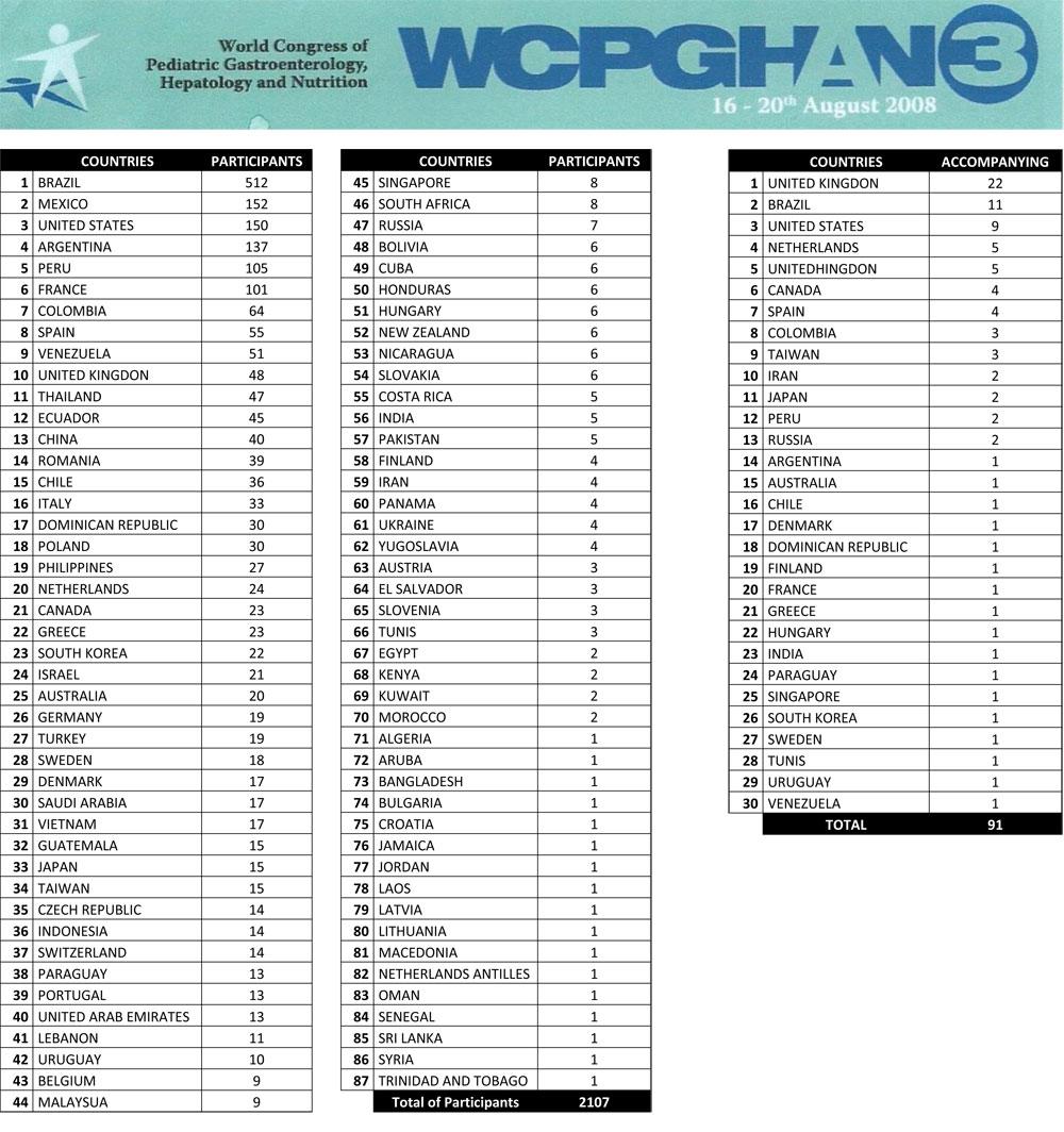 Capitulo-10-(parte-2)---A-organização-do-III-Congresso-Mundial-de-Gastroenterologia-1