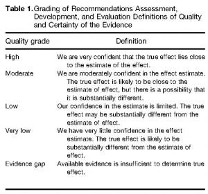 Table 1. Grading of Recommendations Assessment, Development, and Evaluation Definitions of Quality and Certainty of the Evidence