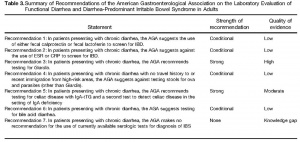 Table 3. Summary of Recommendations of the American Gastroenterelogical Association on the Laboratory Evaluation of Functional Diarrhea-Predominant Irritable Bowel Syndrome in Adults