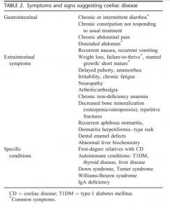 Tabela 2 - Symptoms and signs suggesting coeliac disease.