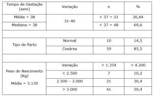 Tabela - 01