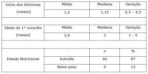 Tabela -02