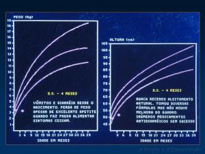 Figura 10- História clínica e gráfico de crescimento de uma paciente portadora de APLV com característica de síndrome da má absorção e agravo nutricional.