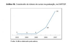 Gráfico - 10