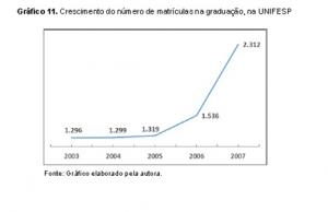 Gráfico - 11